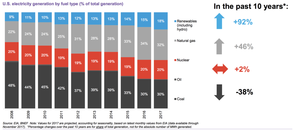 US Electricity Generation by Fuel Type
