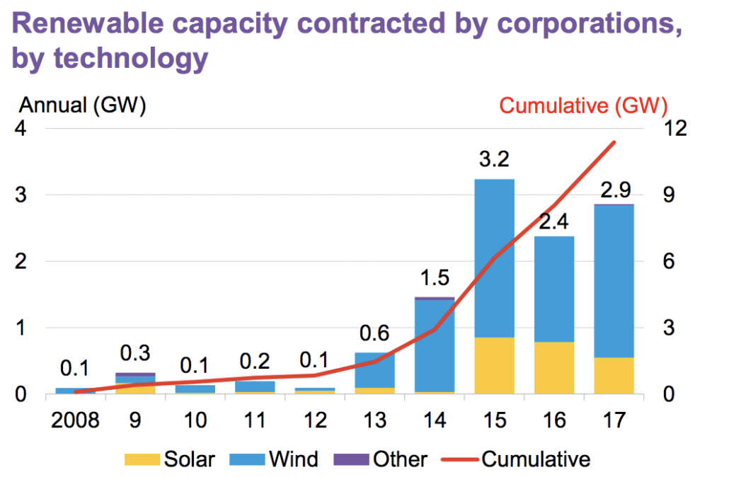 Renewable Capacity Contracts by Corporations