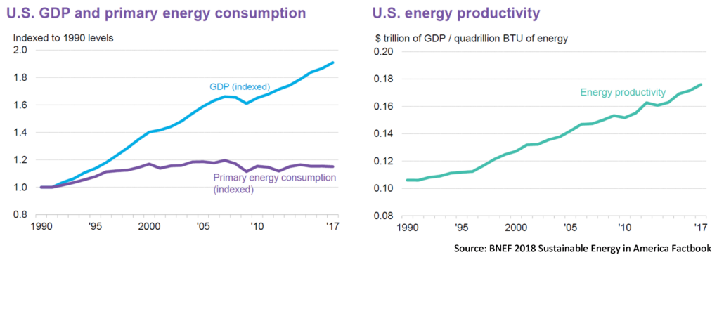 BNEF 2018 Sustainable Energy in America Factbook graphs showing energy consumption, GDP, and energy productivity.